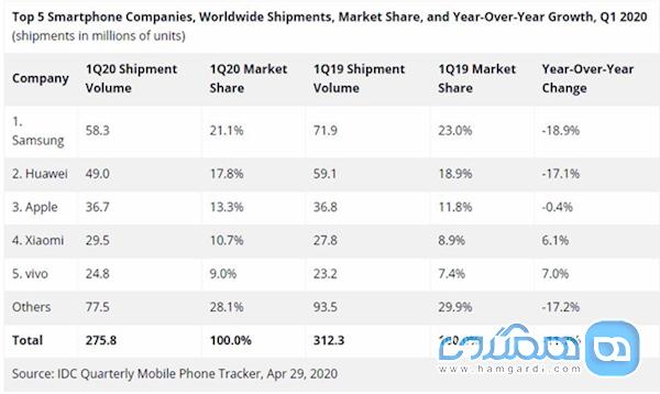 تثبیت صندلی هوآوی به عنوان دومین فروشنده برتر در بازار جهانی گوشی هوشمند